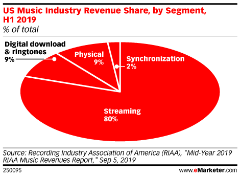 US Music Industry Revenue Share, by Segment, H1 2019 (% of total)