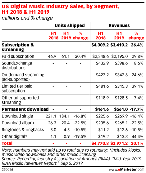 US Digital Music Industry Sales, by Segment, H1 2018 & H1 2019 (millions and % change)