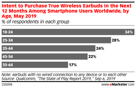 Intent to Purchase True Wireless Earbuds in the Next 12 Months Among Smartphone Users Worldwide, by Age, May 2019 (% of respondents in each group)