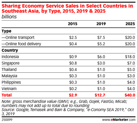 Sharing Economy Service Sales in Select Countries in Southeast Asia, by Type, 2015, 2019 & 2025 (billions)