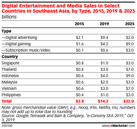 Digital Entertainment and Media Sales in Select Countries in Southeast Asia, by Type, 2015, 2019 & 2025 (billions)