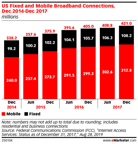 US Fixed and Mobile Broadband Connections, Dec 2014-Dec 2017 (millions)