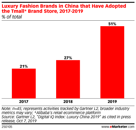 Luxury Fashion Brands in China that Have Adopted the Tmall* Brand Store, 2017-2019 (% of total)
