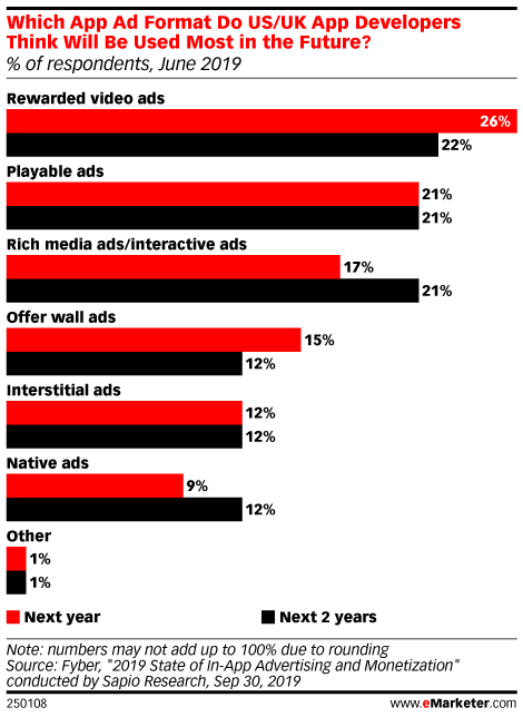Which App Ad Format Do US/UK App Developers Think Will Be Used Most in the Future? (% of respondents, June 2019)