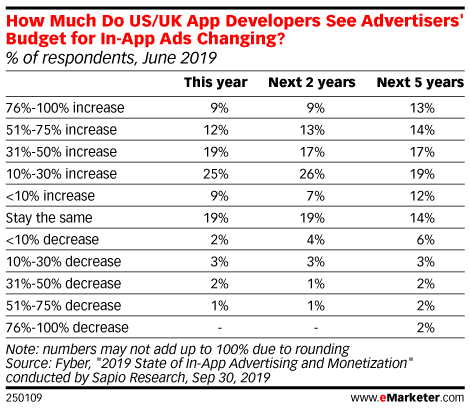 How Much Do US/UK App Developers See Advertisers' Budget for In-App Ads Changing? (% of respondents, June 2019)
