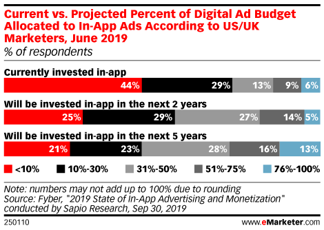 Current vs. Projected Percent of Digital Ad Budget Allocated to In-App Ads According to US/UK Marketers, June 2019 (% of respondents)
