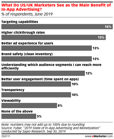What Do US/UK Marketers See as the Main Benefit of In-App Advertising? (% of respondents, June 2019)