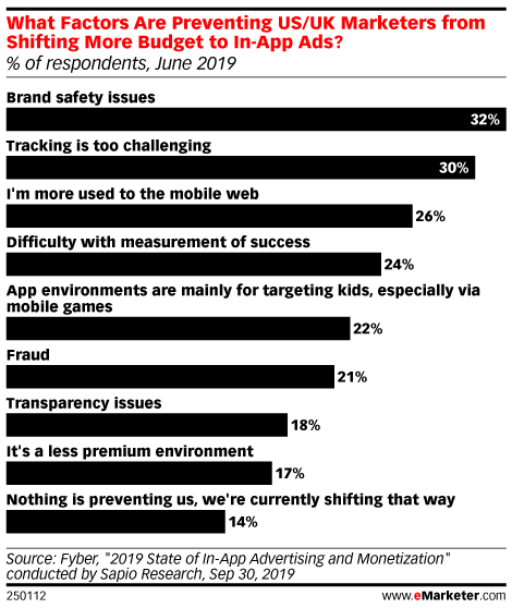 What Factors Are Preventing US/UK Marketers from Shifting More Budget to In-App Ads? (% of respondents, June 2019)