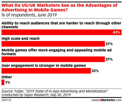 What Do US/UK Marketers See as the Advantages of Advertising in Mobile Games? (% of respondents, June 2019)