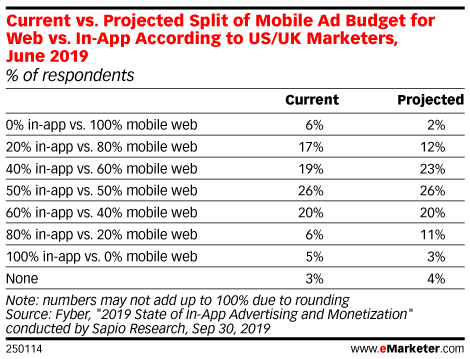 Current vs. Projected Split of Mobile Ad Budget for Web vs. In-App According to US/UK Marketers, June 2019 (% of respondents)