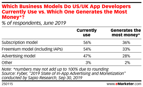 Which Business Models Do US/UK App Developers Currently Use vs. Which One Generates the Most Money*? (% of respondents, June 2019)