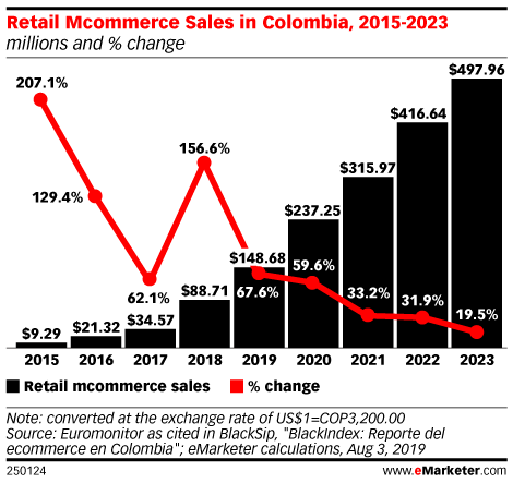 Retail Mcommerce Sales in Colombia, 2015-2023 (millions and % change)