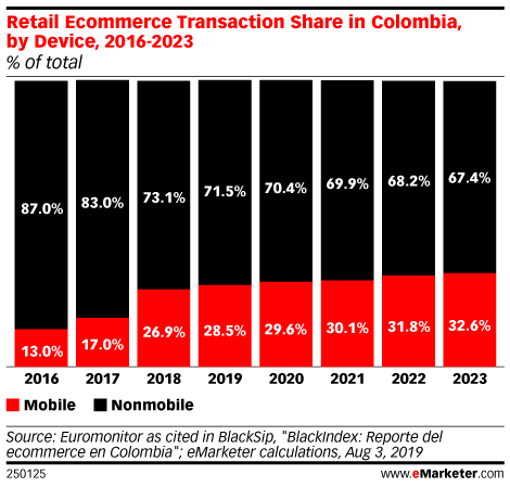 Retail Ecommerce Transaction Share in Colombia, by Device, 2016-2023 (% of total)