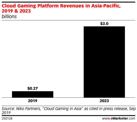 Cloud Gaming Platform Revenues in Asia-Pacific, 2019 & 2023 (billions)