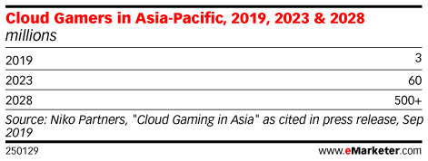 Cloud Gamers in Asia-Pacific, 2019, 2023 & 2028 (millions)