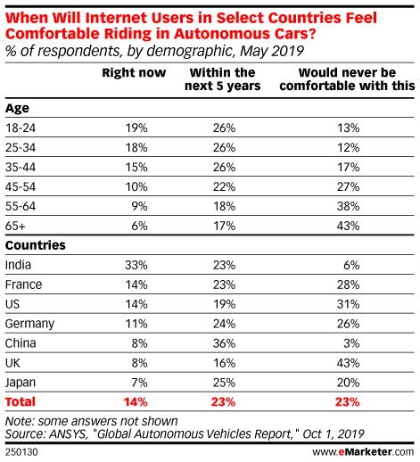 When Will Internet Users in Select Countries Feel Comfortable Riding in Autonomous Cars? (% of respondents, by demographic, May 2019)