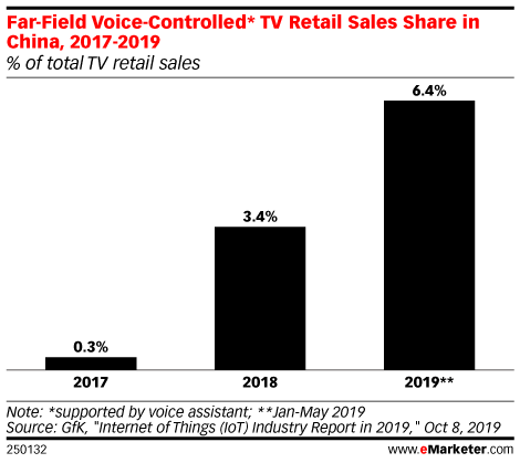 Far-Field Voice-Controlled* TV Retail Sales Share in China, 2017-2019 (% of total TV retail sales)