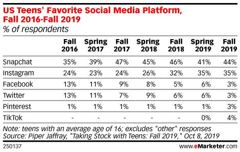 US Teens' Favorite Social Media Platform, Spring 2016-Spring 2019 (% of respondents)