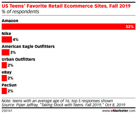 US Teens' Favorite Retail Ecommerce Sites, Fall 2019 (% of respondents)