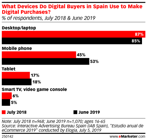 What Devices Do Digital Buyers in Spain Use to Make Digital Purchases? (% of respondents, July 2018 & June 2019)
