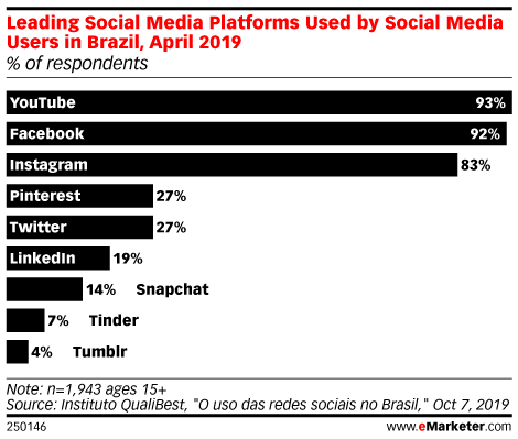 Leading Social Media Platforms Used by Social Media Users in Brazil, April 2019 (% of respondents)
