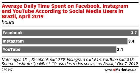 Average Daily Time Spent on Facebook, Instagram and YouTube According to Social Media Users in Brazil, April 2019 (hours)