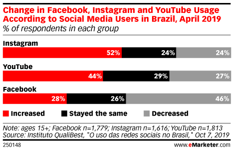 Change in Facebook, Instagram and YouTube Usage According to Social Media Users in Brazil, April 2019 (% of respondents in each group)