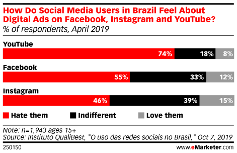 How Do Social Media Users in Brazil Feel About Digital Ads on Facebook, Instagram and YouTube? (% of respondents, April 2019)