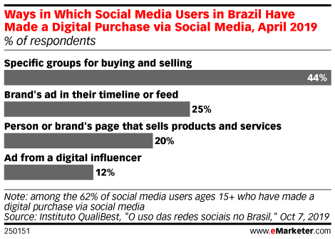 Ways in Which Social Media Users in Brazil Have Made a Digital Purchase via Social Media, April 2019 (% of respondents)