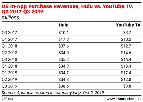 US In-App Purchase Revenues, Hulu vs. YouTube TV, Q3 2017-Q3 2019 (millions)