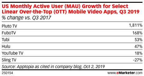 US Monthly Active User (MAU) Growth for Select Linear Over-the-Top (OTT) Mobile Video Apps, Q3 2019 (% change vs. Q3 2017)