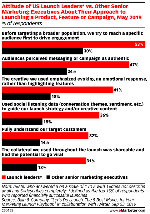 Attitude of US Launch Leaders* vs. Other Senior Marketing Executives About Their Approach to Launching a Product, Feature or Campaign, May 2019 (% of respondents)