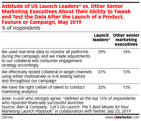 Attitude of US Launch Leaders* vs. Other Senior Marketing Executives About Their Ability to Tweak and Test the Data After the Launch of a Product, Feature or Campaign, May 2019 (% of respondents)