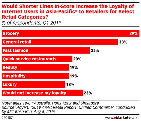 Would Shorter Lines In-Store Increase the Loyalty of Internet Users in Asia-Pacific* to Retailers for Select Retail Categories? (% of respondents, Q1 2019)