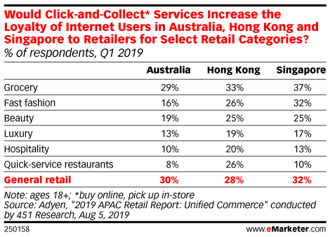 Would Click-and-Collect* Services Increase the Loyalty of Internet Users in Australia, Hong Kong and Singapore to Retailers for Select Retail Categories? (% of respondents, Q1 2019)