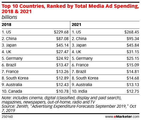 Top 10 Countries, Ranked by Total Media Ad Spending, 2018 & 2021 (billions)