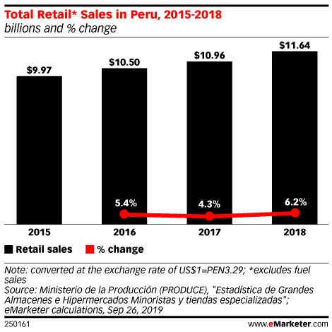 Total Retail* Sales in Peru, 2015-2018 (billions and % change)