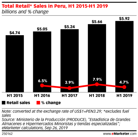Total Retail* Sales in Peru, H1 2015-H1 2019 (billions and % change)