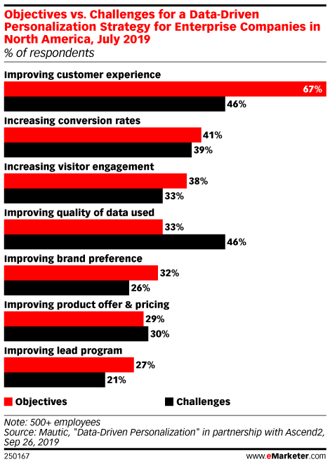 Objectives vs. Challenges for a Data-Driven Personalization Strategy for Enterprise Companies in North America, July 2019 (% of respondents)