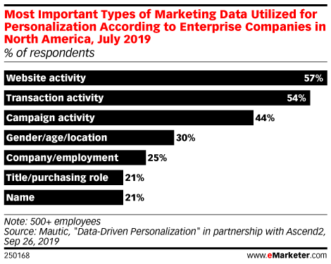 Most Important Types of Marketing Data Utilized for Personalization According to Enterprise Companies in North America, July 2019 (% of respondents)