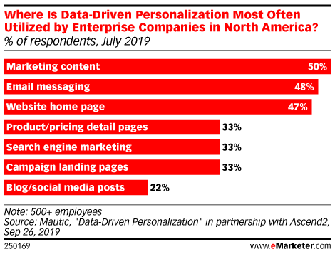Where Is Data-Driven Personalization Most Often Utilized by Enterprise Companies in North America? (% of respondents, July 2019)