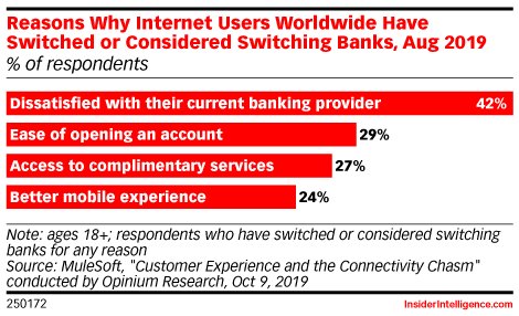 Reasons Why Internet Users Worldwide Have Switched or Considered Switching Banks, Aug 2019 (% of respondents)