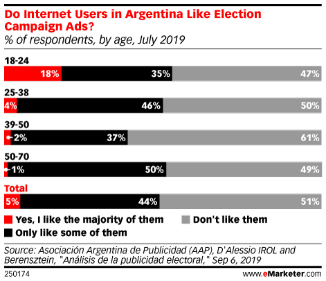 Do Internet Users in Argentina Like Election Campaign Ads? (% of respondents, by age, July 2019)