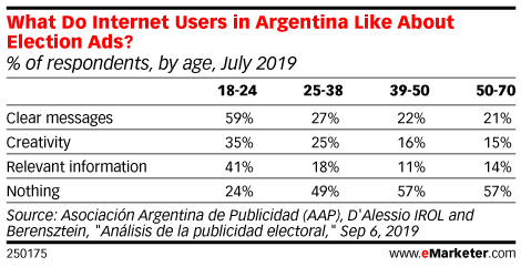 What Do Internet Users in Argentina Like About Election Ads? (% of respondents, by age, July 2019)