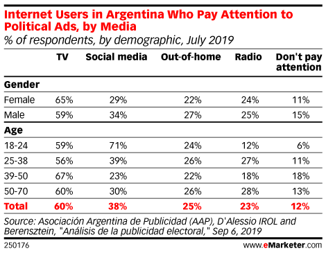 Internet Users in Argentina Who Pay Attention to Political Ads, by Media (% of respondents, by demographic, July 2019)