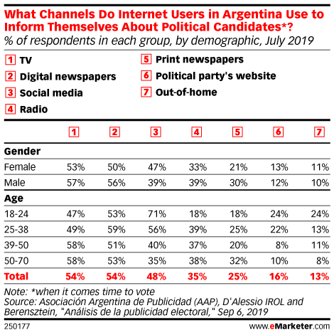What Channels Do Internet Users in Argentina Use to Inform Themselves About Political Candidates*? (% of respondents in each group, by demographic, July 2019)