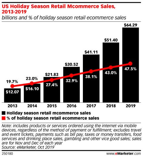 US Holiday Season Retail Mcommerce Sales, 2013-2019 (billions and % of holiday season retail ecommerce sales)