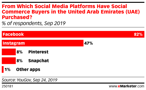 From Which Social Media Platforms Have Social Commerce Buyers in the United Arab Emirates (UAE) Purchased? (% of respondents, Sep 2019)