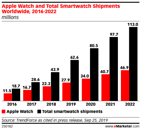 Apple Watch and Total Smartwatch Shipments Worldwide, 2016-2022 (millions)