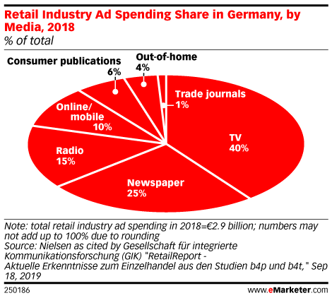 Retail Industry Ad Spending Share in Germany, by Media, 2018 (% of total)